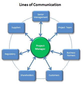 are project managers effective communicators Communication is a commodity - but are we trading in do project managers use effective communication managementan exploratory analysis statement of authorship.